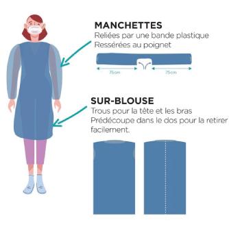 Sur-blouse et Paire de Manchettes